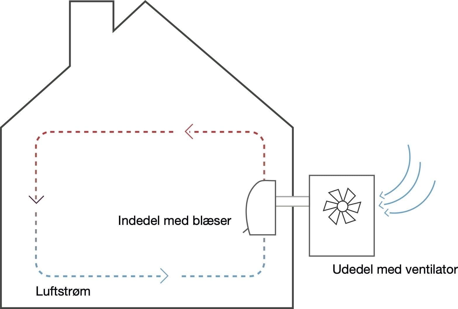 Forklaring over en varmepumpes funktion